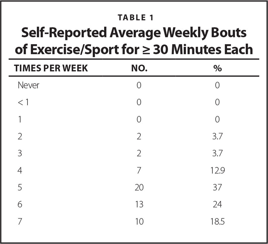 Self-Reported Average Weekly Bouts of Exercise/Sport for ≥ 30 Minutes Each