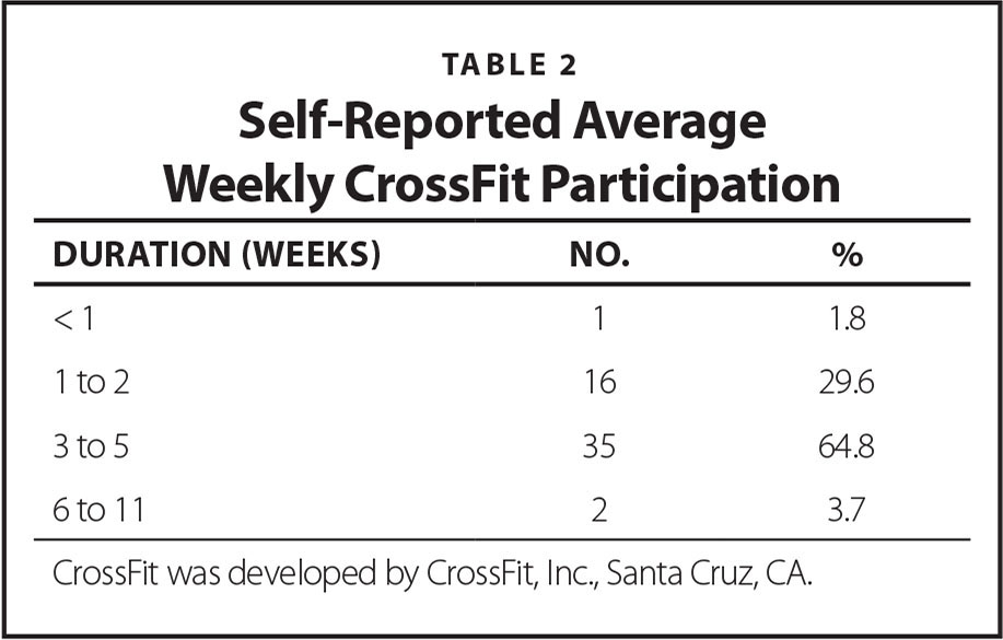 Self-Reported Average Weekly CrossFit Participation