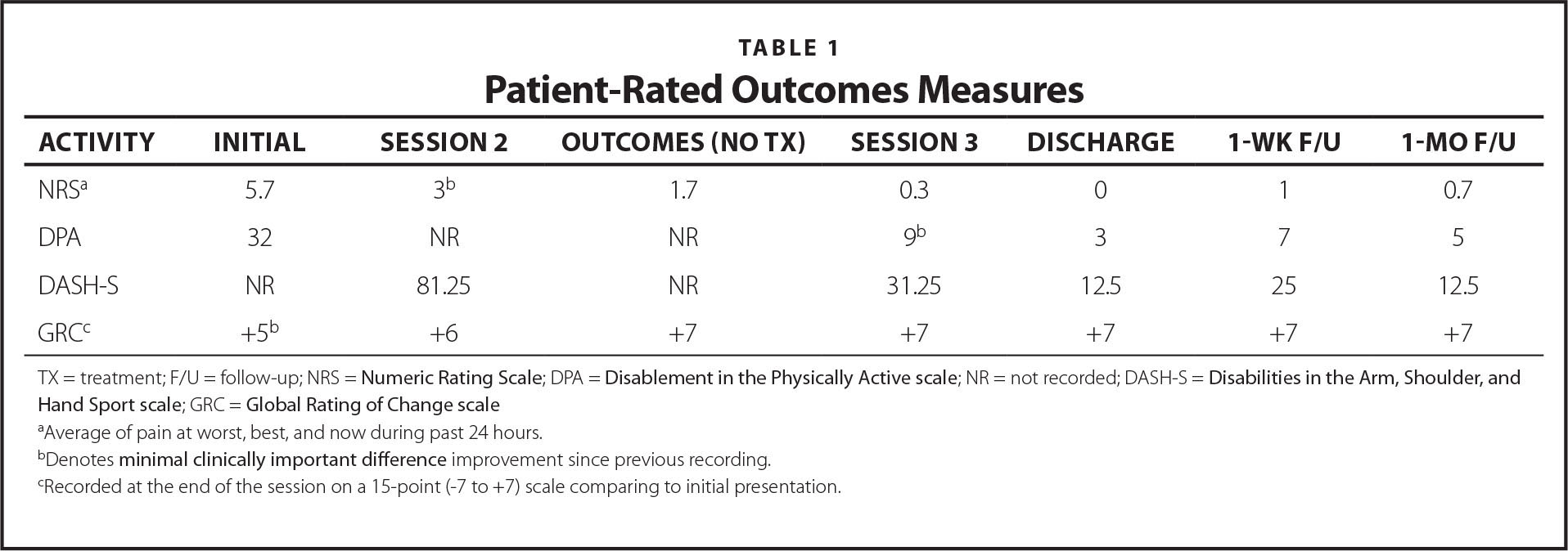 Patient-Rated Outcomes Measures