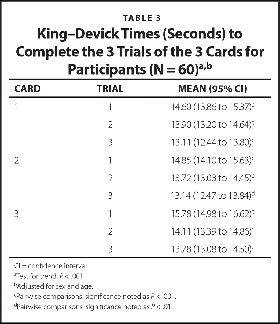 King–Devick Times (Seconds) to Complete the 3 Trials of the 3 Cards for Participants (N = 60)a,b