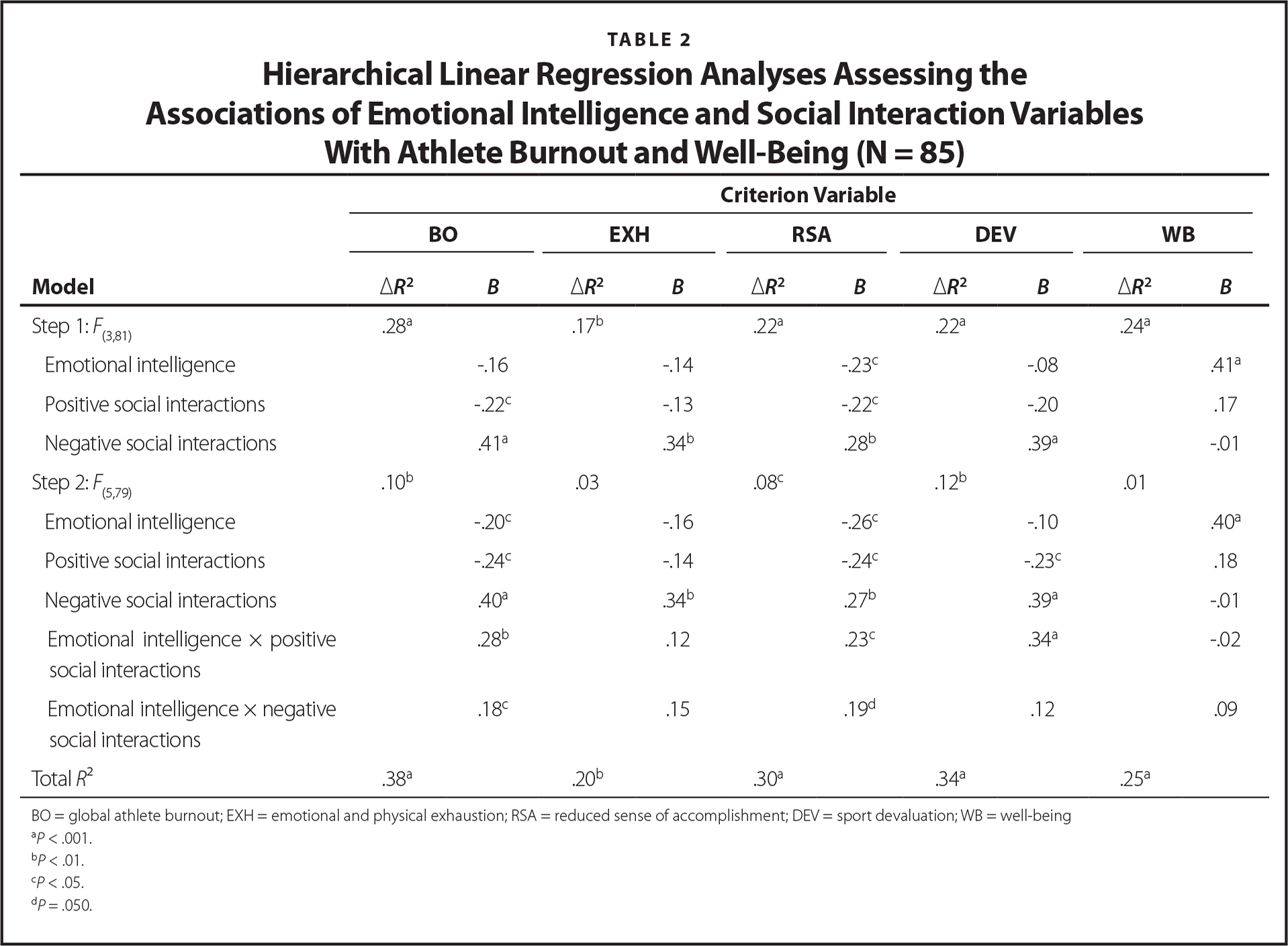 Hierarchical Linear Regression Analyses Assessing the Associations of Emotional Intelligence and Social Interaction Variables With Athlete Burnout and Well-Being (N = 85)