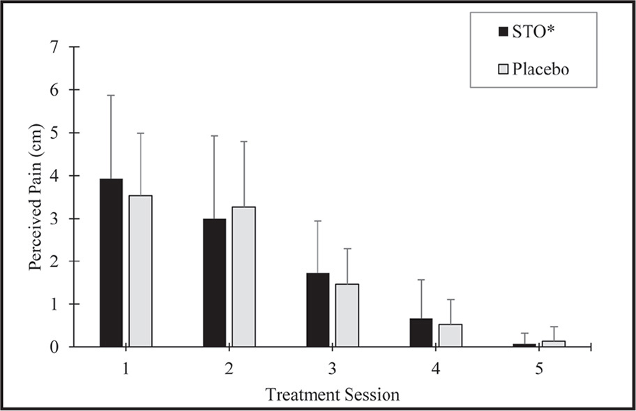 Mean pain scores reported prior to each treatment. STO = soft tissue oscillation