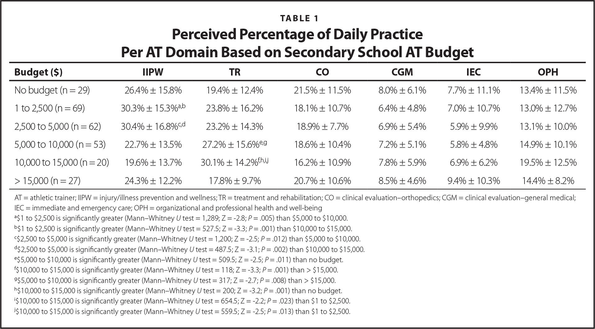 Perceived Percentage of Daily Practice Per AT Domain Based on Secondary School AT Budget
