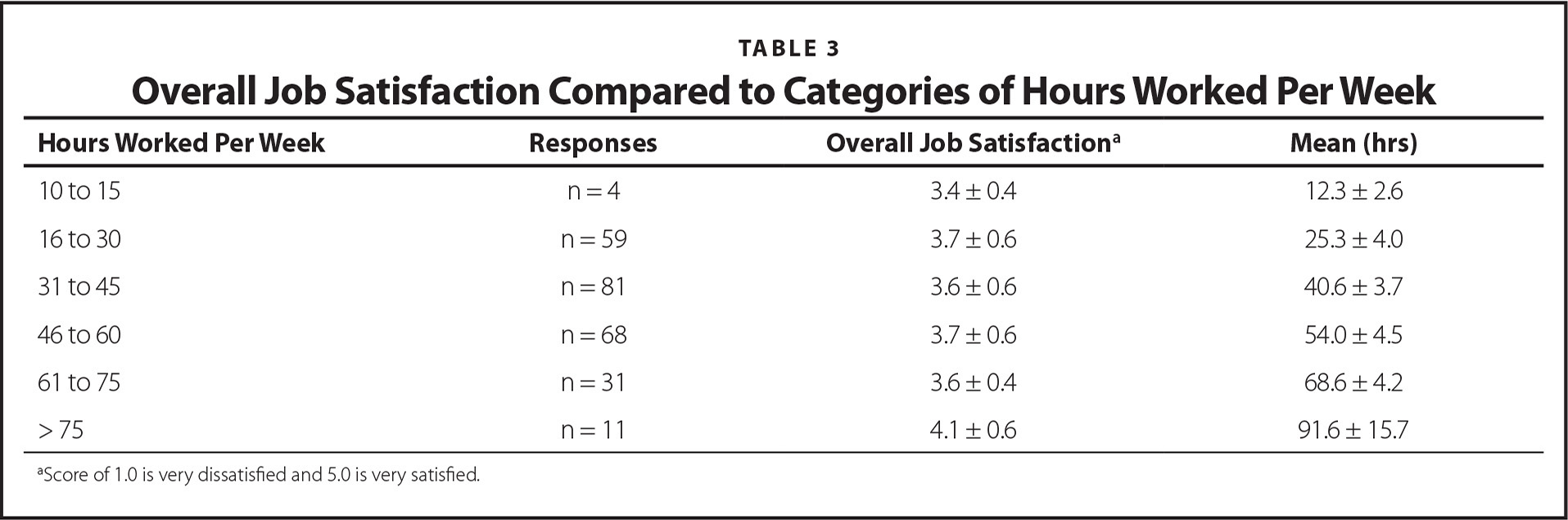 Overall Job Satisfaction Compared to Categories of Hours Worked Per Week