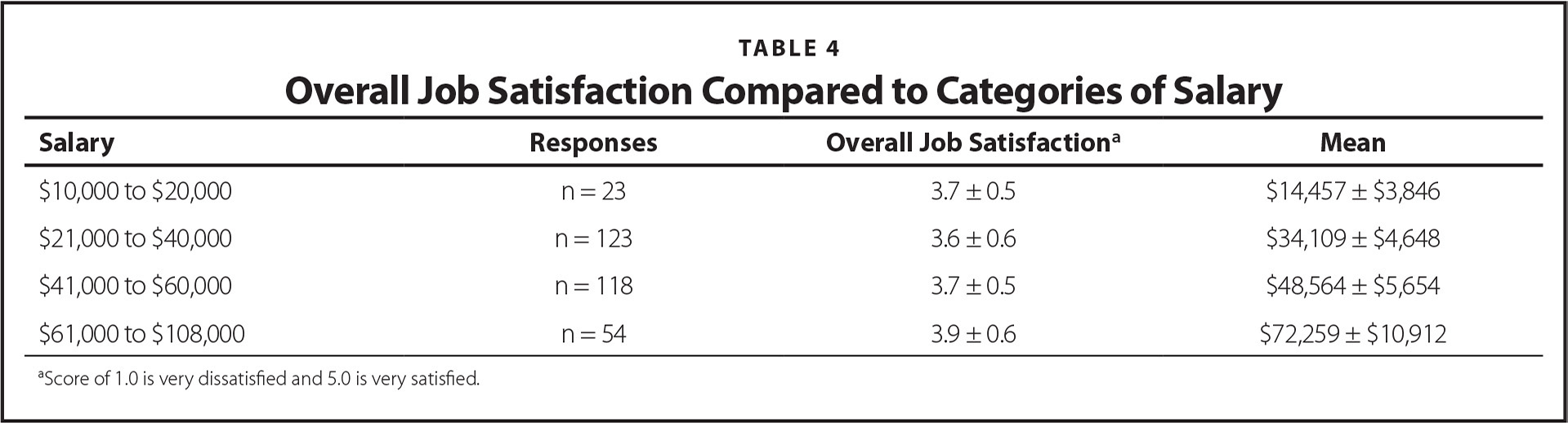 Overall Job Satisfaction Compared to Categories of Salary