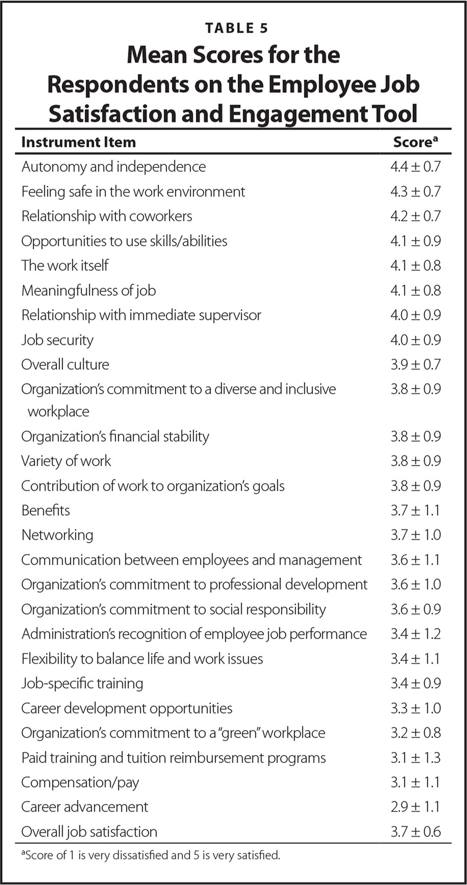 Mean Scores for the Respondents on the Employee Job Satisfaction and Engagement Tool