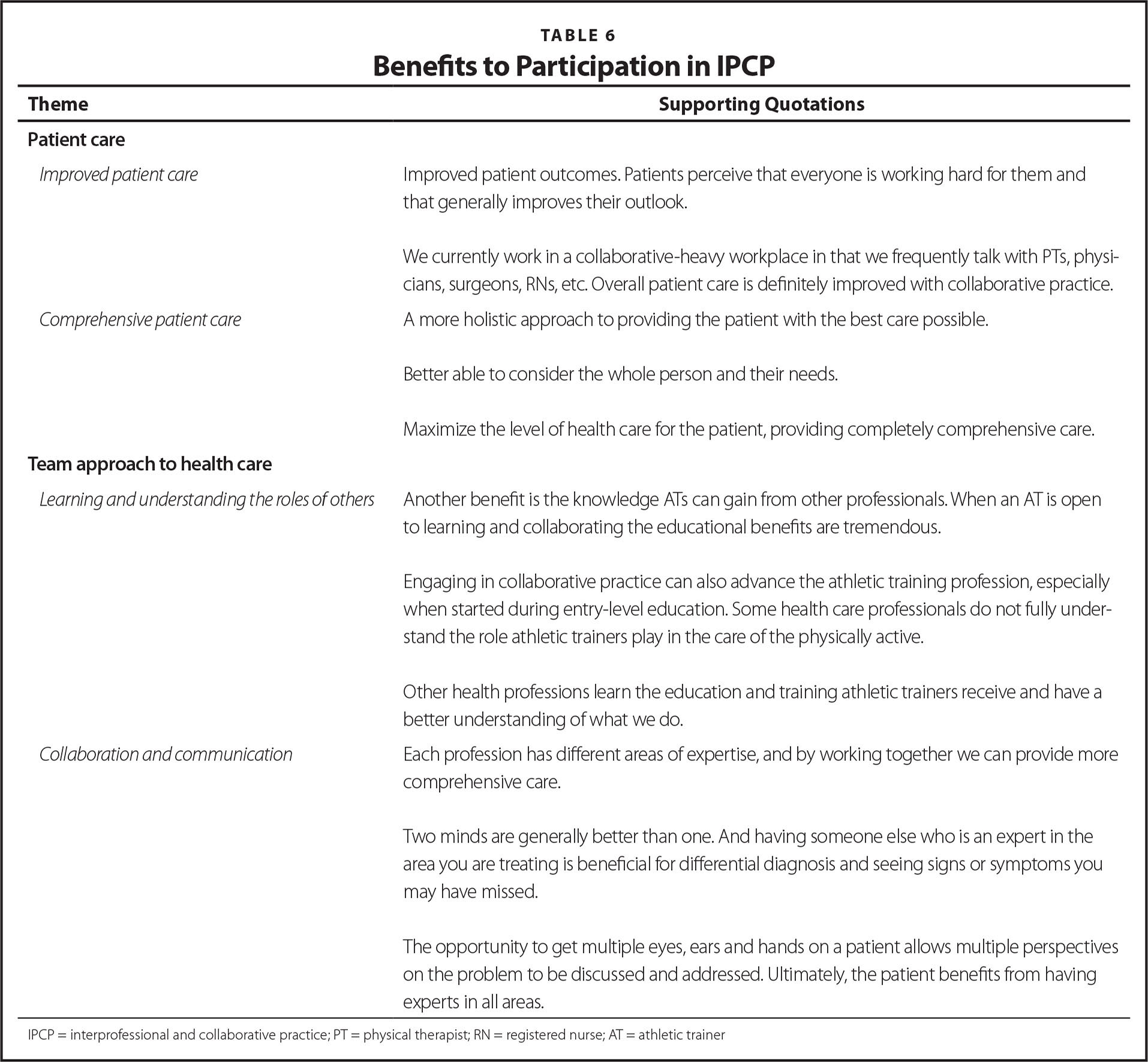 Benefits to Participation in IPCP