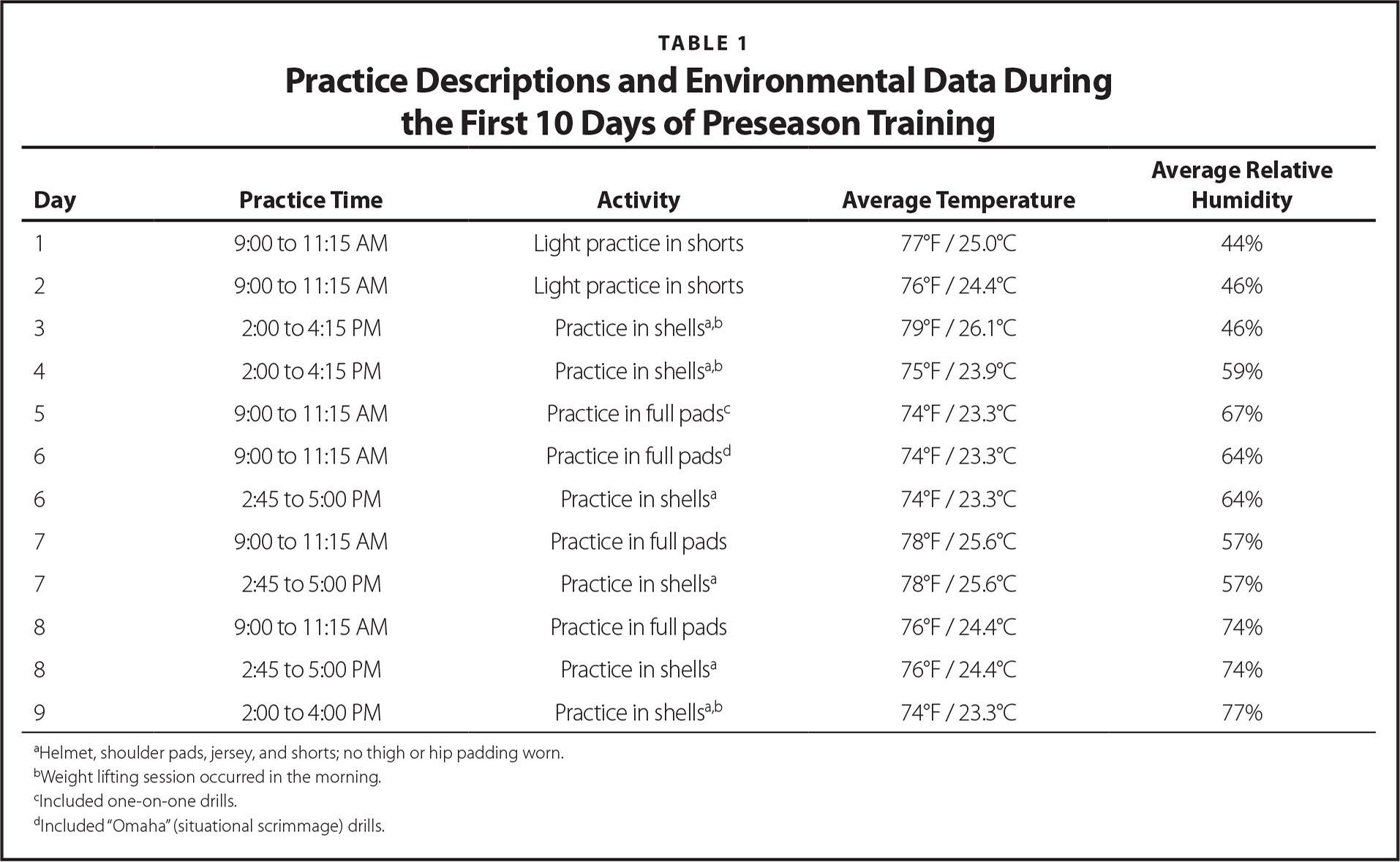 Practice Descriptions and Environmental Data During the First 10 Days of Preseason Training