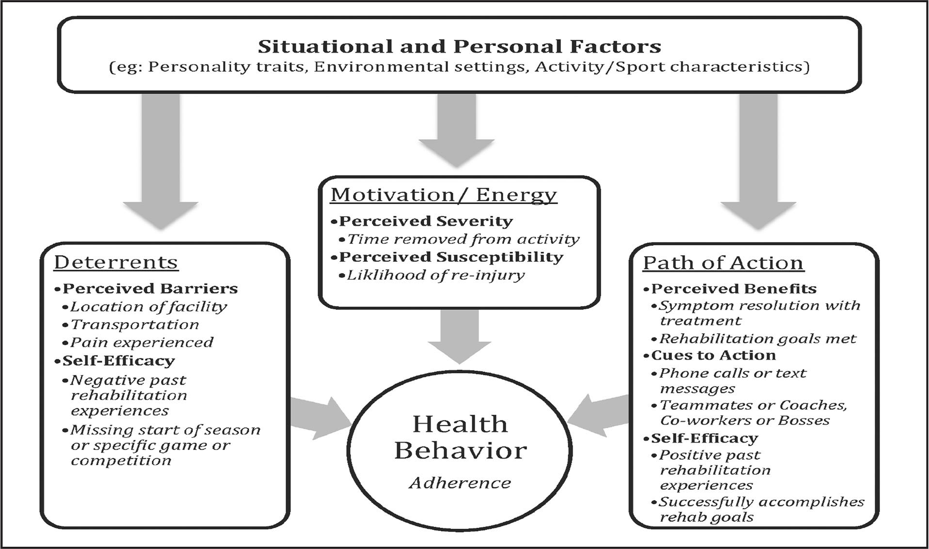 exercising and health belief model The health belief model (hbm) is a psychological health behavior change model developed to explain and predict health-related behaviors, particularly in regard to the uptake of health services the health belief model was developed in the 1950s by social psychologists at the us public health service and remains one of the best known and most widely used theories in health behavior research.
