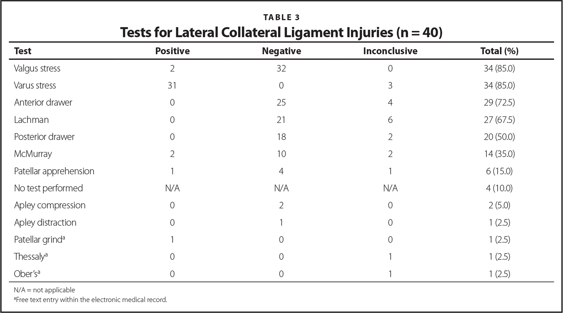 Tests for Lateral Collateral Ligament Injuries (n = 40)