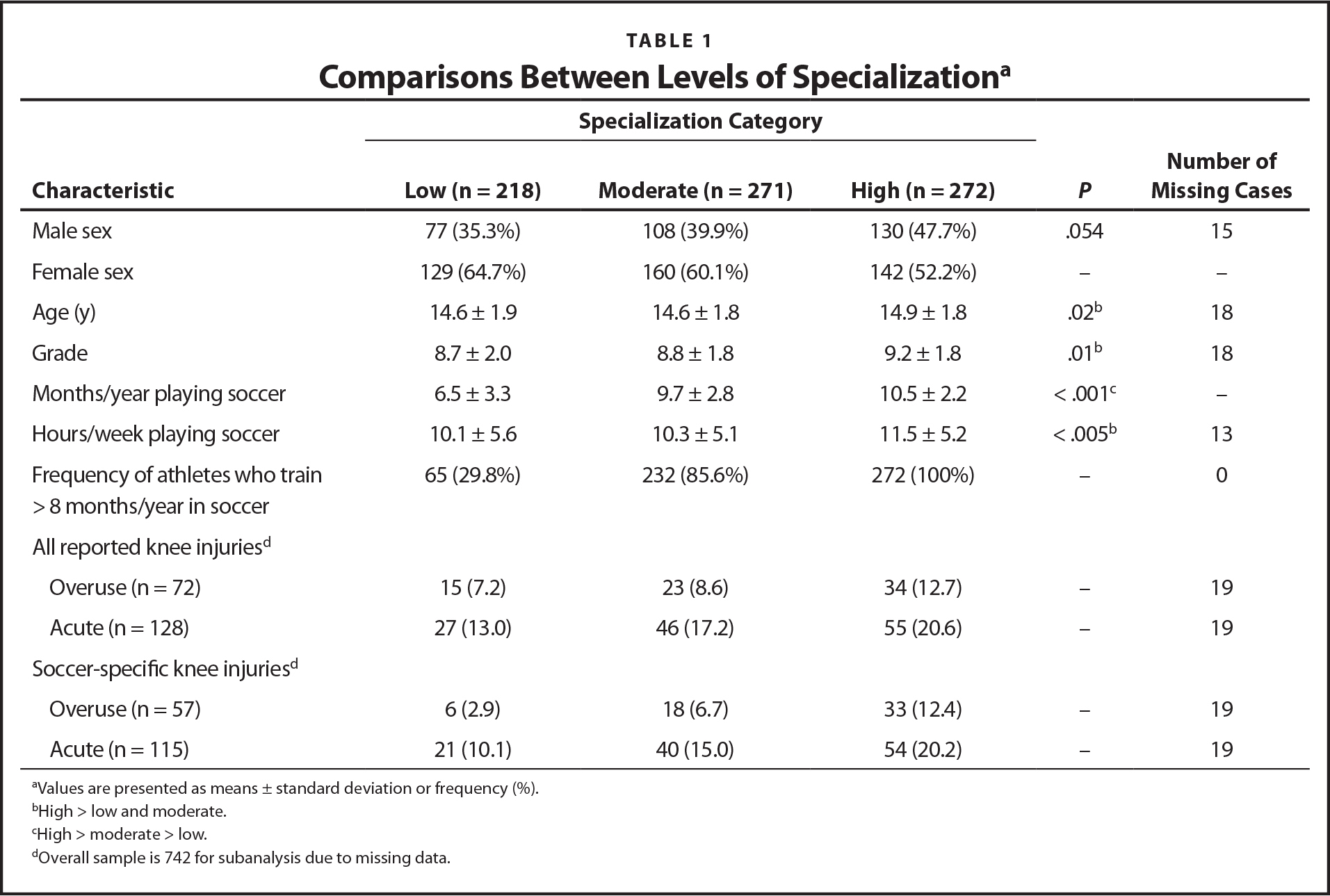 Comparisons Between Levels of Specializationa