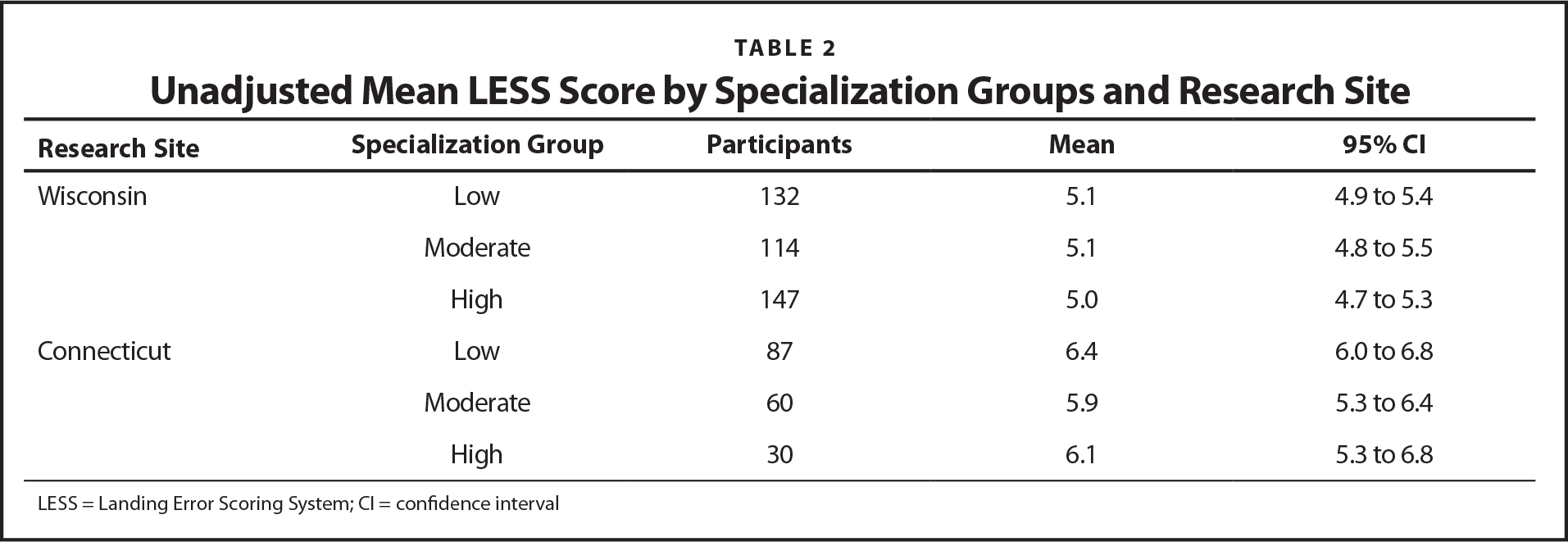 Unadjusted Mean LESS Score by Specialization Groups and Research Site