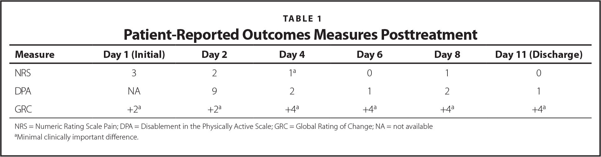 Patient-Reported Outcomes Measures Posttreatment