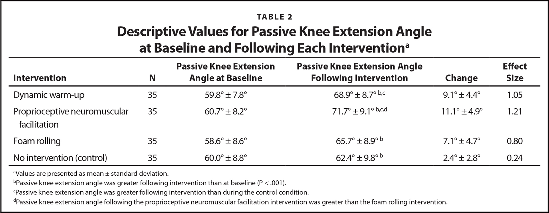Descriptive Values for Passive Knee Extension Angle at Baseline and Following Each Interventiona