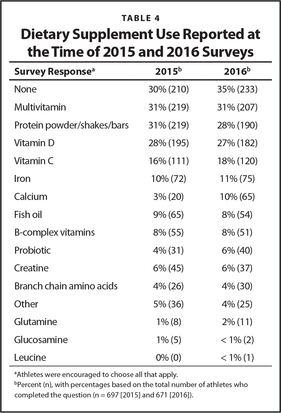 Dietary Supplement Use Reported at the Time of 2015 and 2016 Surveys
