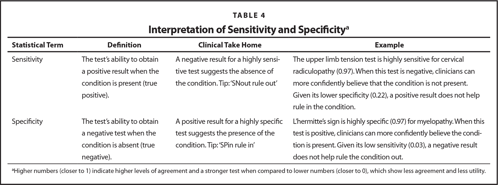 Interpretation of Sensitivity and Specificitya