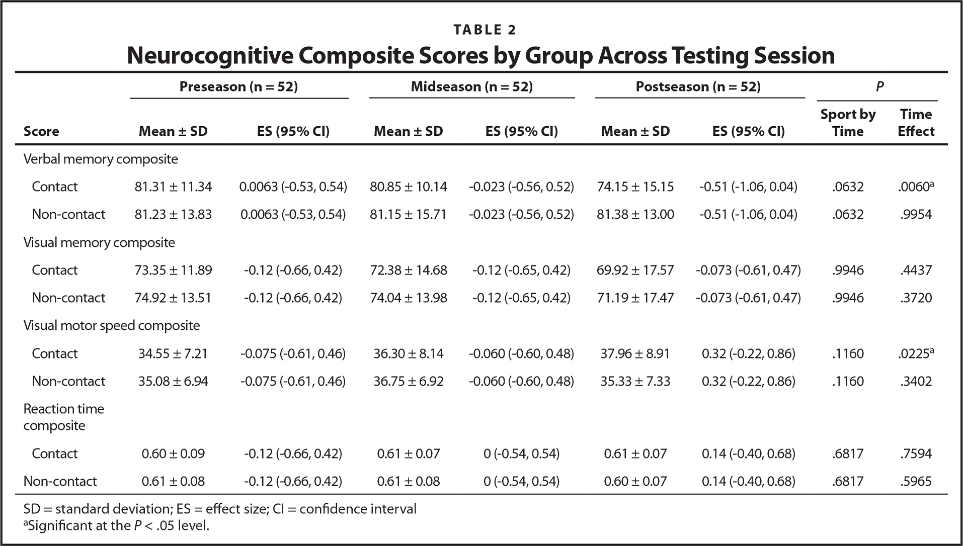 Neurocognitive Composite Scores by Group Across Testing Session