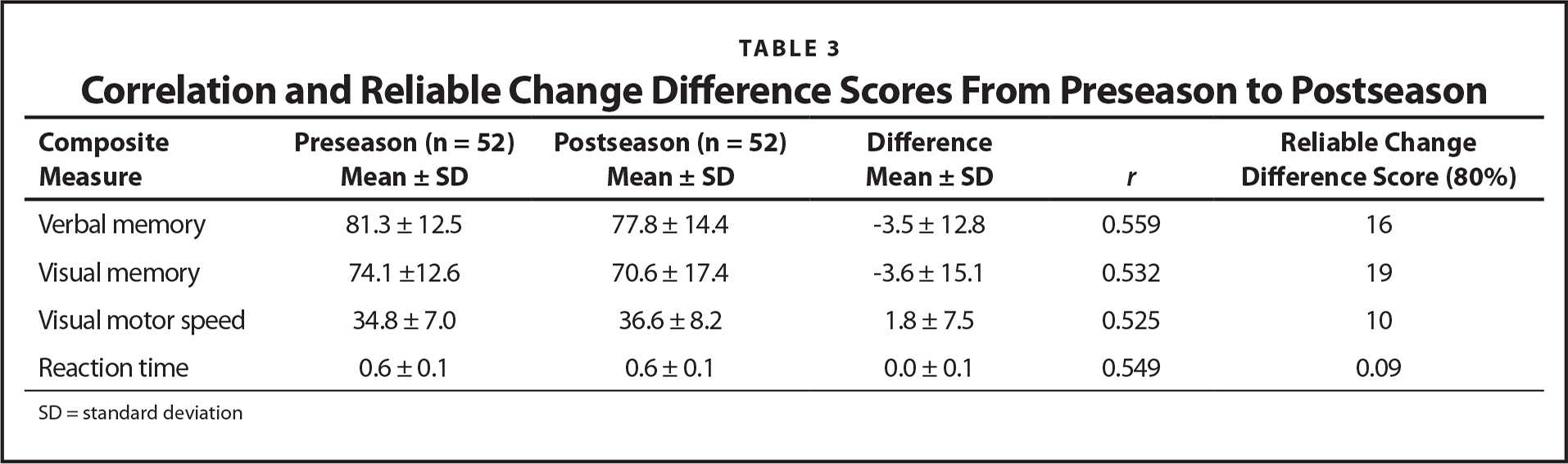 Correlation and Reliable Change Difference Scores From Preseason to Postseason