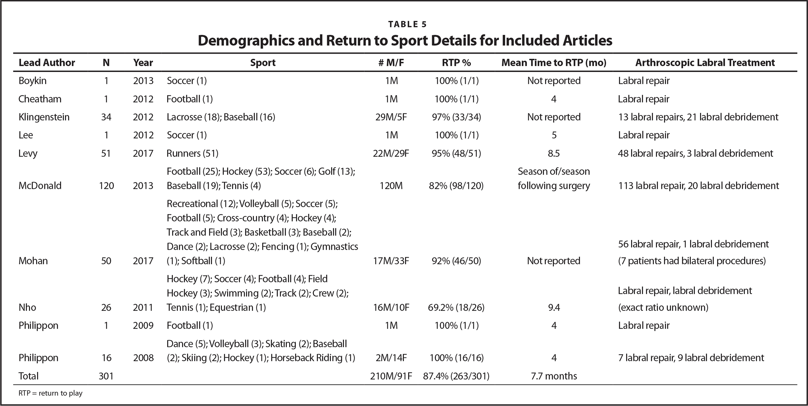 Demographics and Return to Sport Details for Included Articles