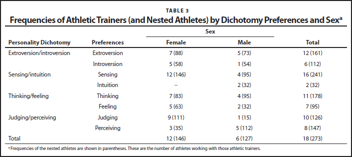 Frequencies of Athletic Trainers (and Nested Athletes) by Dichotomy Preferences and Sexa