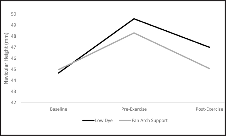 Comparison of navicular height for the low-dye and fan-arch support medial longitudinal arch taping techniques at baseline, pre-exercise, and post-exercise.