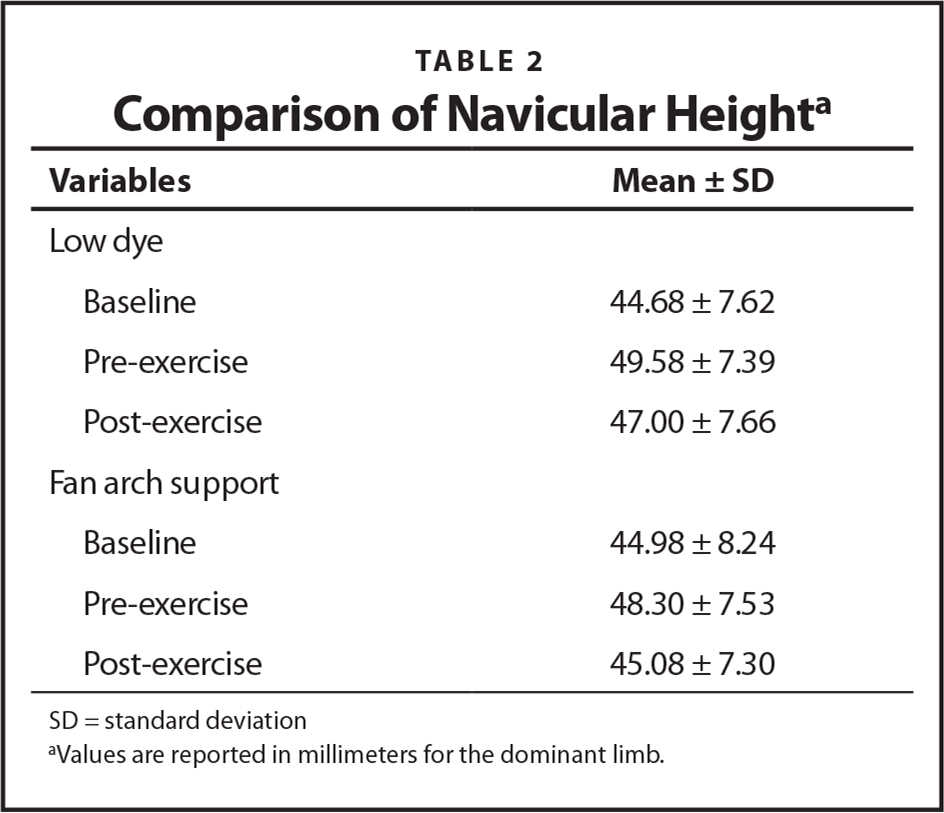 Comparison of Navicular Heighta