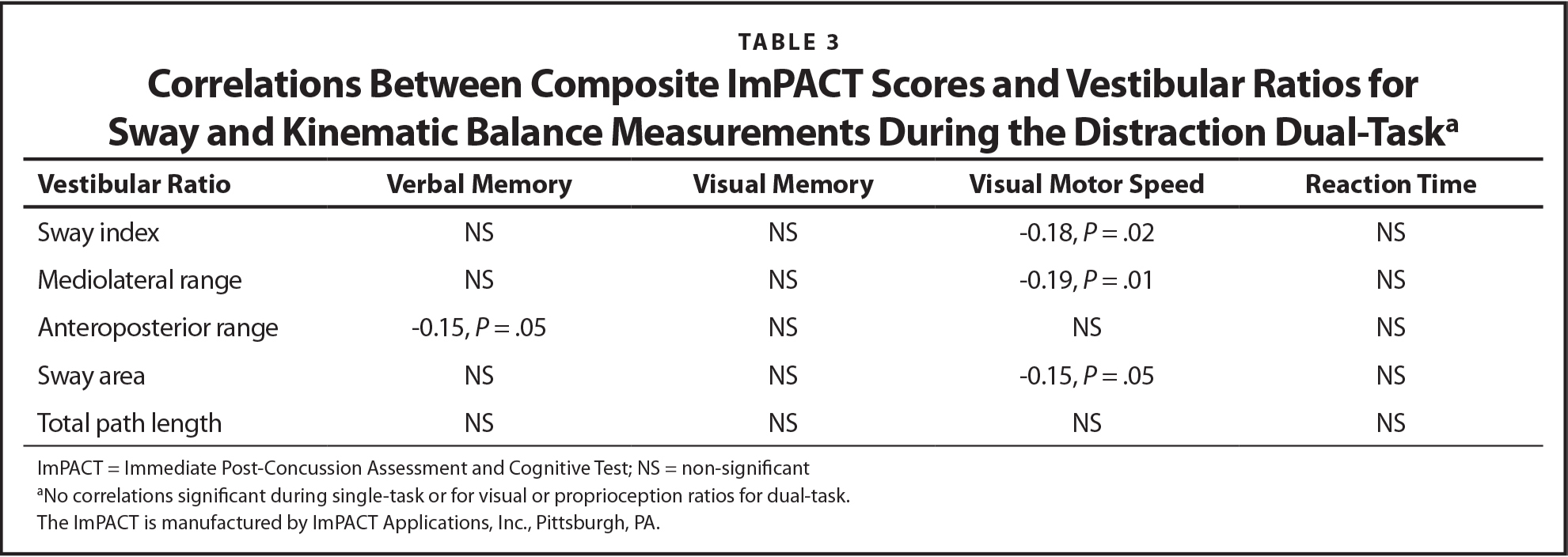 Correlations Between Composite ImPACT Scores and Vestibular Ratios for Sway and Kinematic Balance Measurements During the Distraction Dual-Taska