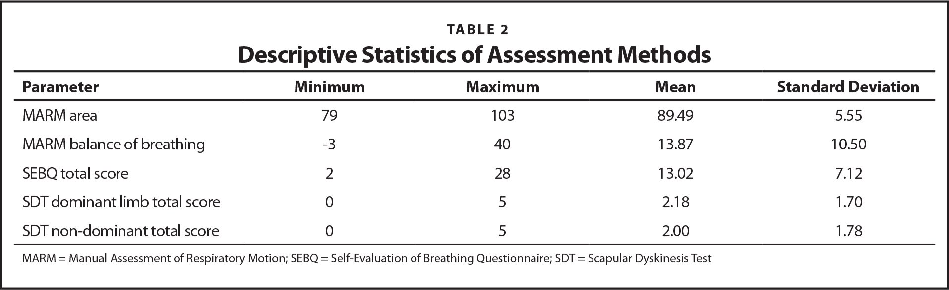 Descriptive Statistics of Assessment Methods