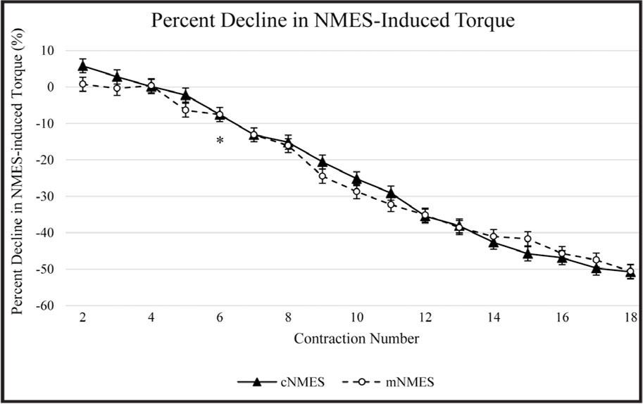 Percent decline in NMES-induced torque. *First contraction with a significantly greater decline relative to contraction two (P < .001), which occurred regardless of group. Error bars represent 95% confidence intervals calculated using the equation for within-participants design that has been recommended. 55 NMES = neuro-muscular electrical stimulation; c-NMES = conventional neuromuscular electrical stimulation; m-NMES = multipath neuromuscular electrical stimulation