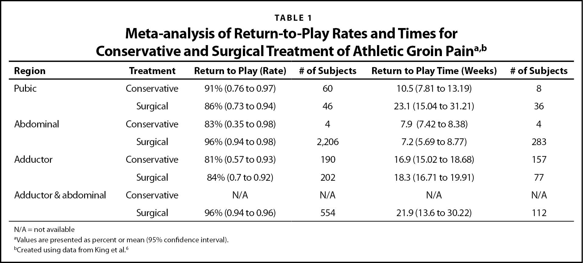 Meta-analysis of Return-to-Play Rates and Times for Conservative and Surgical Treatment of Athletic Groin Paina,b