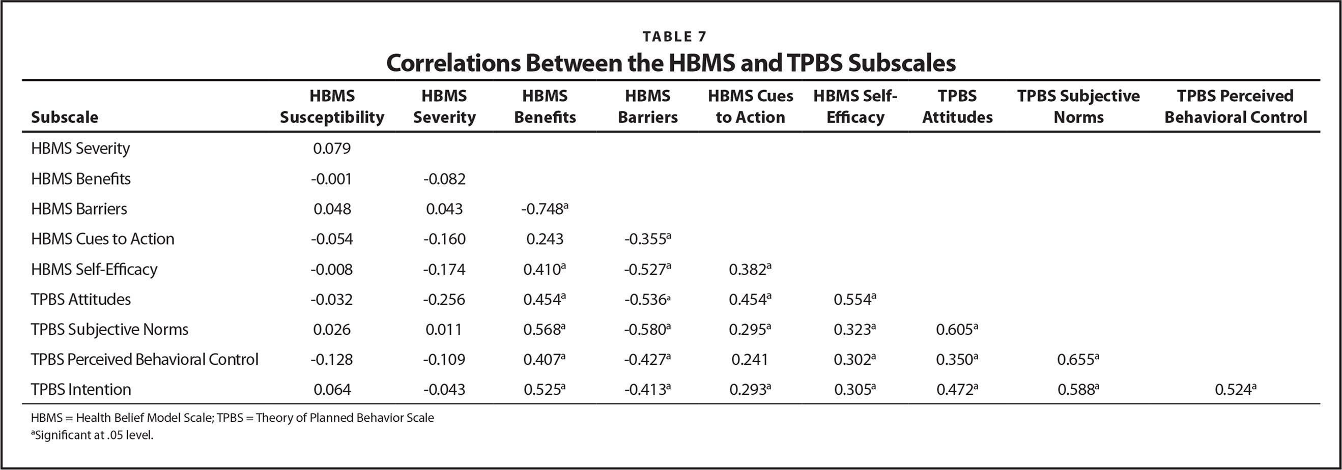 Correlations Between the HBMS and TPBS Subscales