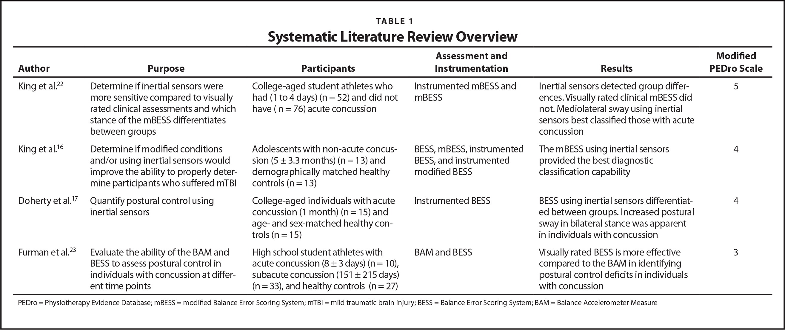 Systematic Literature Review Overview