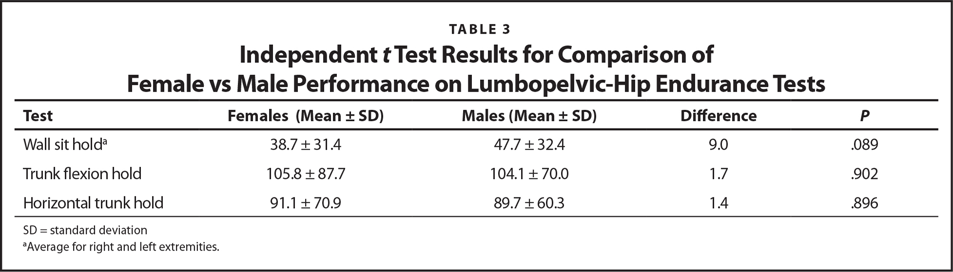 Independent t Test Results for Comparison of Female vs Male Performance on Lumbopelvic-Hip Endurance Tests