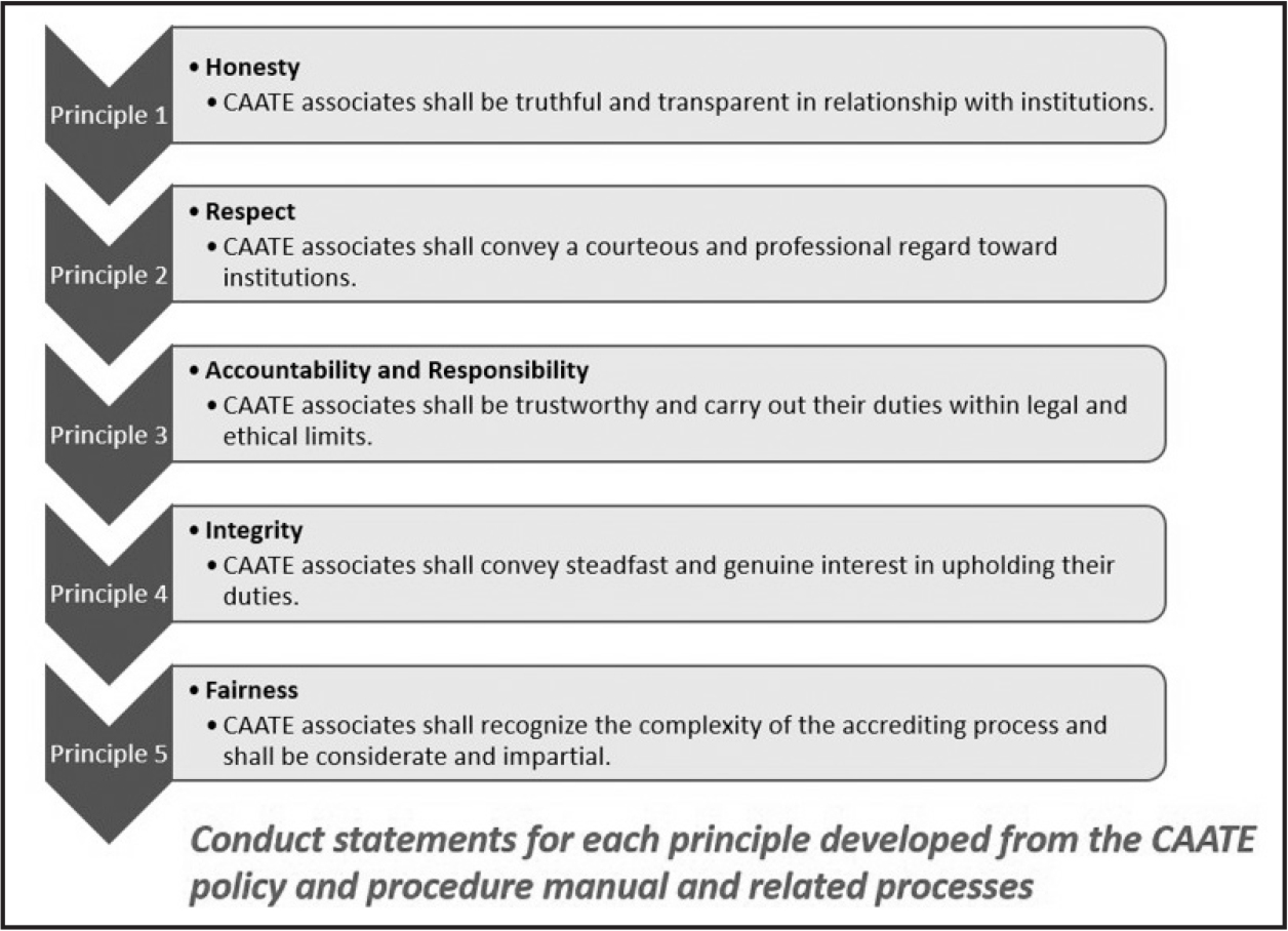 Definitions of the 5 principles of the Commission on Accreditation of Athletic Training Education (CAATE) Code of Ethics.