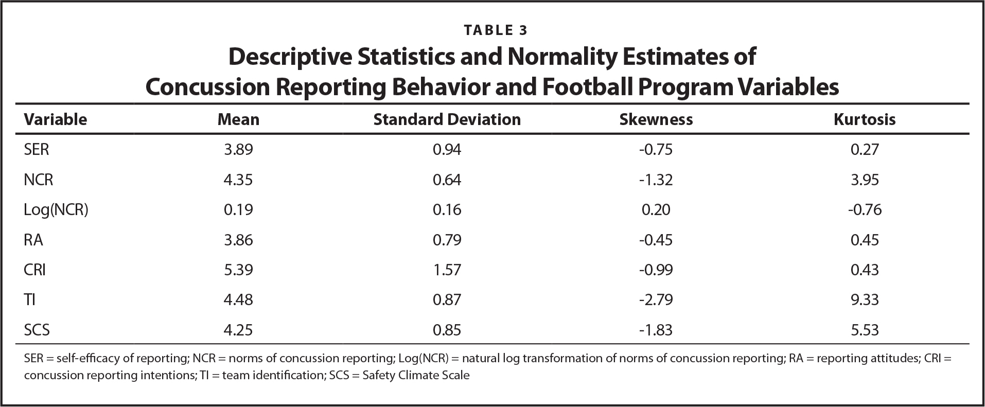Descriptive Statistics and Normality Estimates of Concussion Reporting Behavior and Football Program Variables
