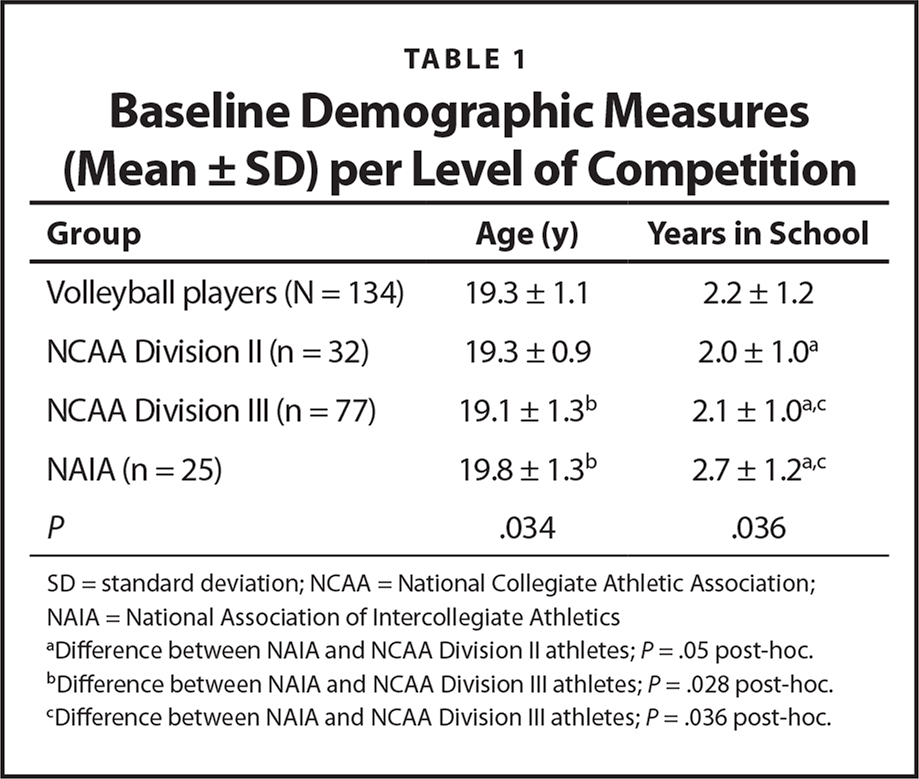 Baseline Demographic Measures (Mean ± SD) per Level of Competition