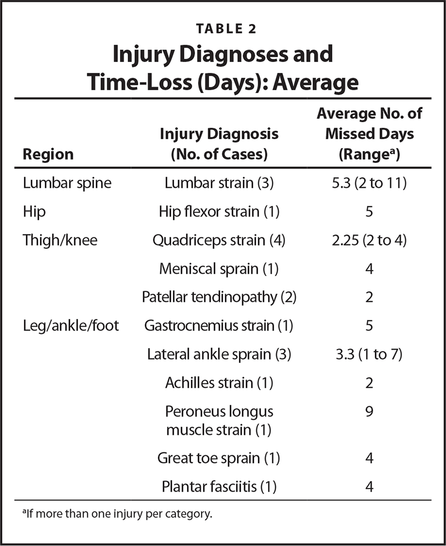 Injury Diagnoses and Time-Loss (Days): Average