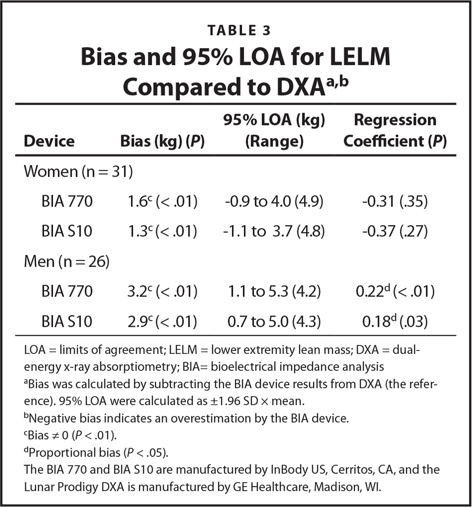 Bias and 95% LOA for LELM Compared to DXAa,b