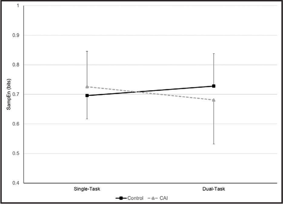 Significant interaction for task and group for sample entropy in the mediolateral direction (SampEn). Post hoc testing did not reveal significant changes between tasks in either the chronic ankle instability [CAI] or control groups, despite the visual interaction. The lines represent the CAI (dashed) and control (solid) groups on each task (standard deviation error bars).