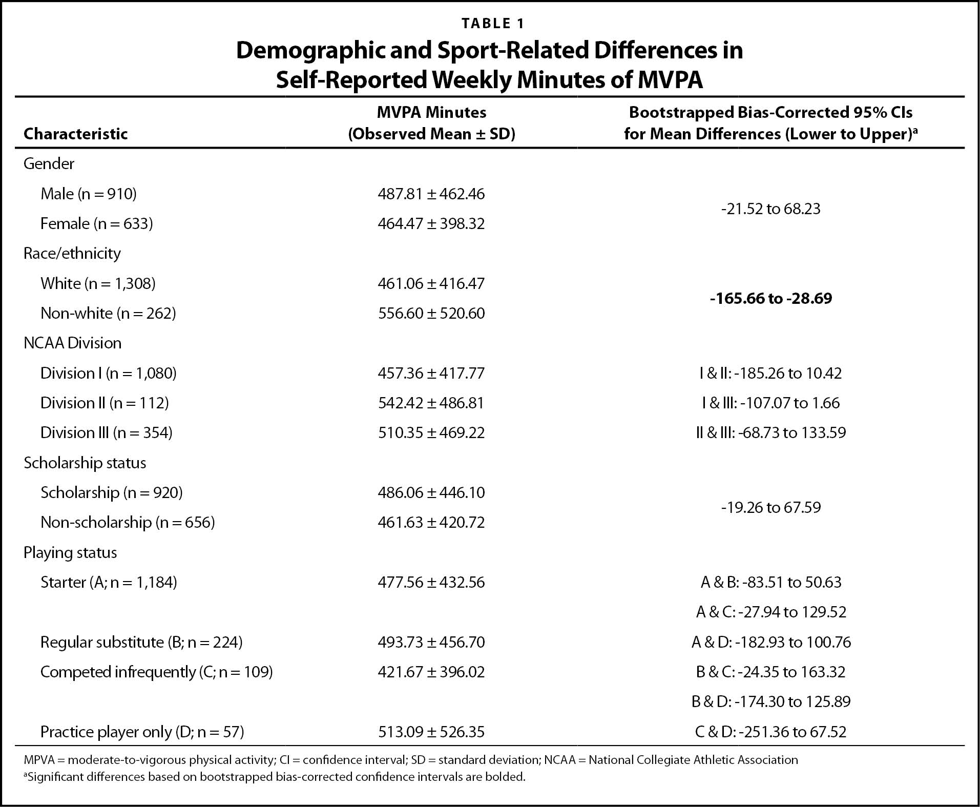 Demographic and Sport-Related Differences in Self-Reported Weekly Minutes of MVPA