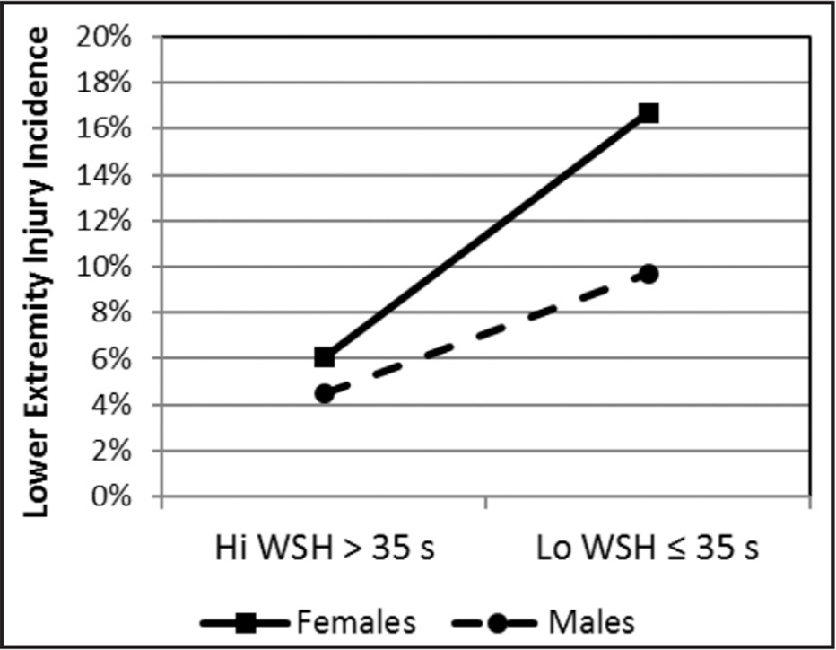 Comparison of injury incidence for male and female participants with wall sit hold (WSH) times greater than 35 seconds and 35 seconds or less.