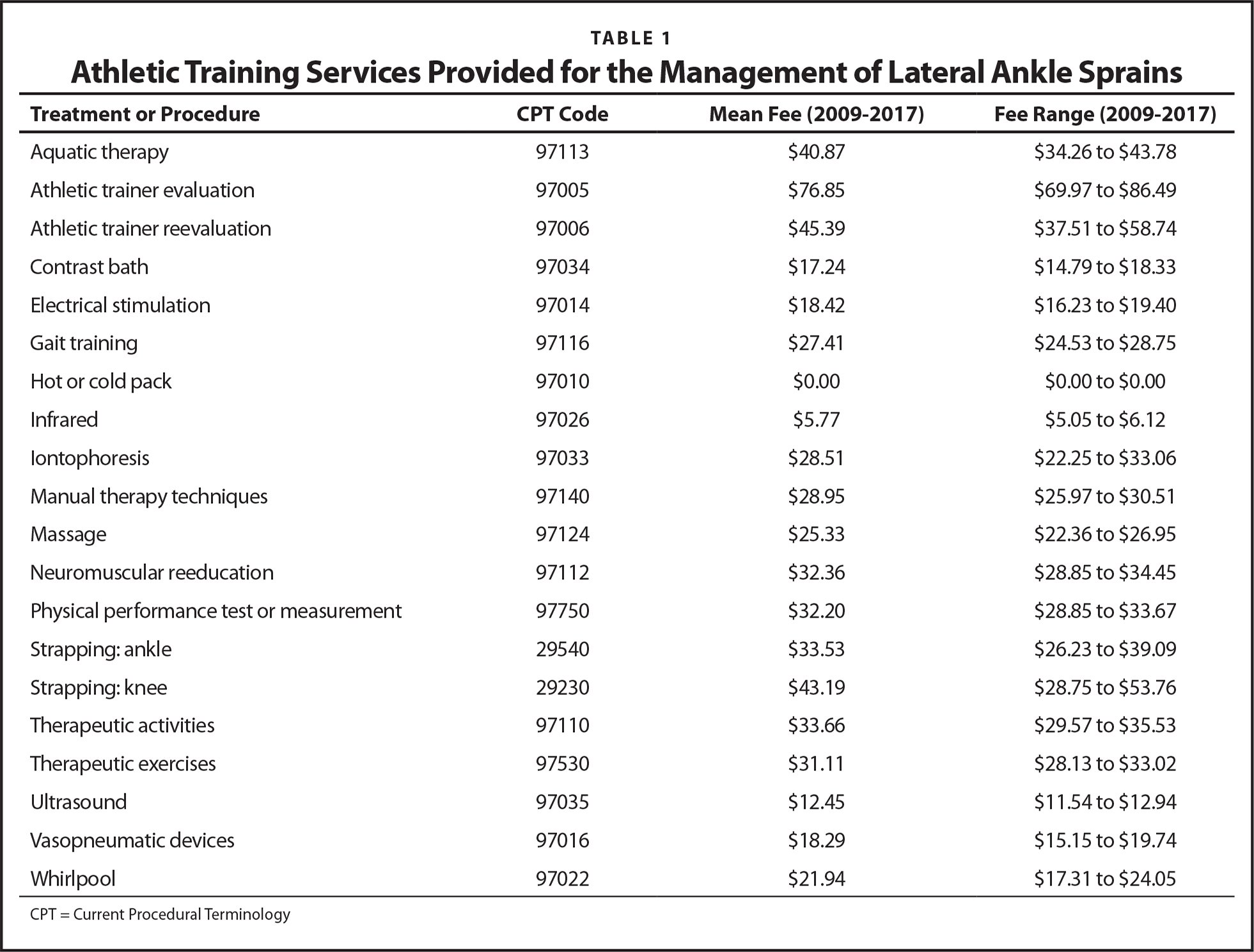 Athletic Training Services Provided for the Management of Lateral Ankle Sprains