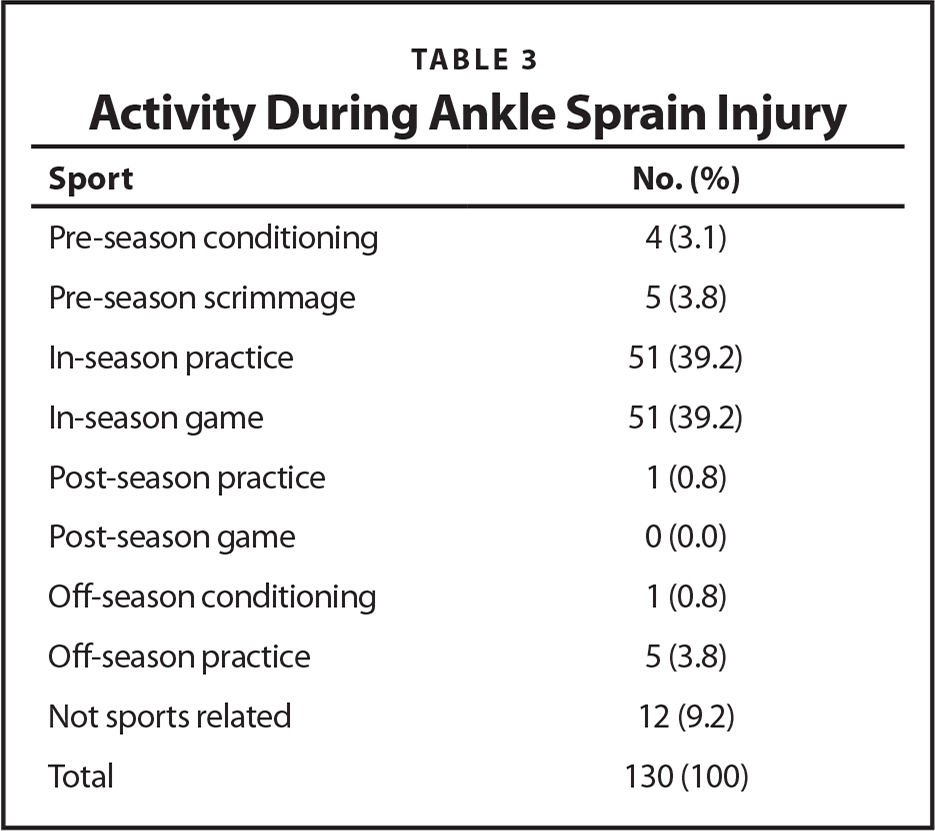 Activity During Ankle Sprain Injury