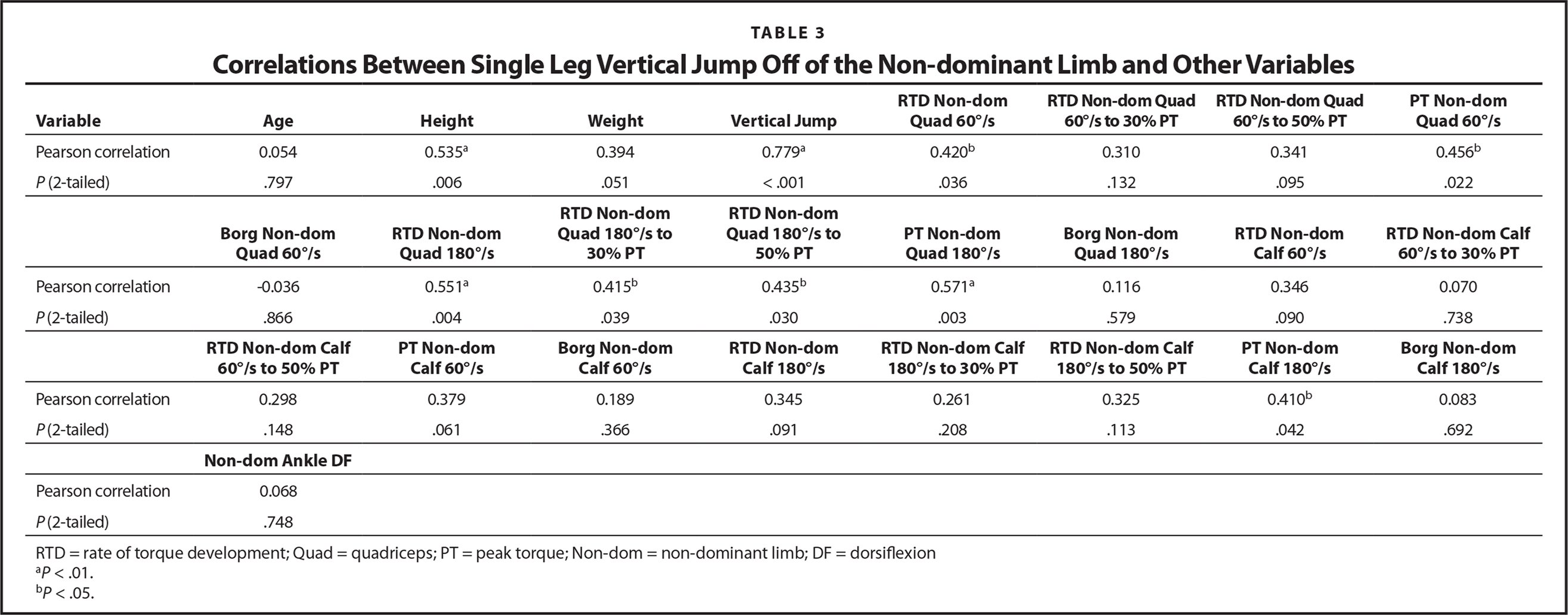 Correlations Between Single Leg Vertical Jump Off of the Non-dominant Limb and Other Variables