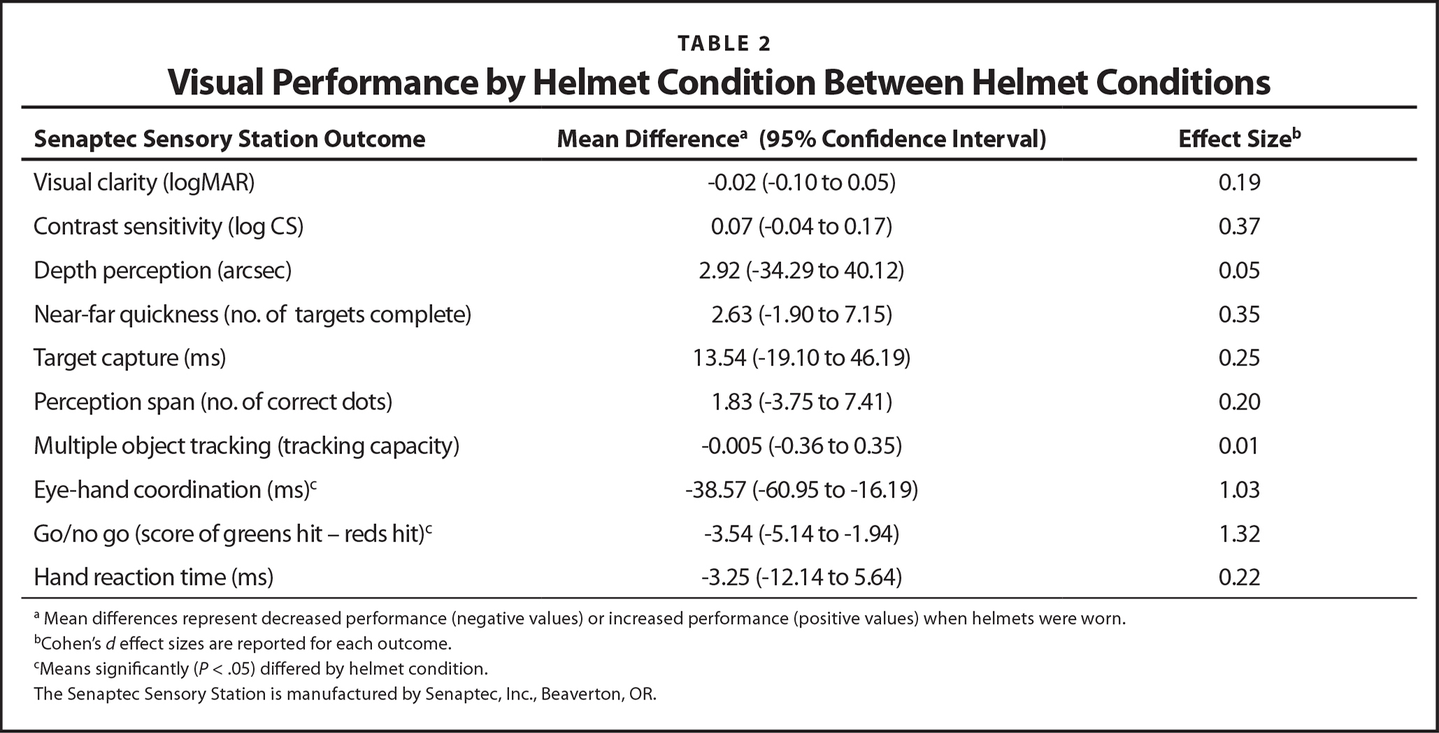 Visual Performance by Helmet Condition Between Helmet Conditions