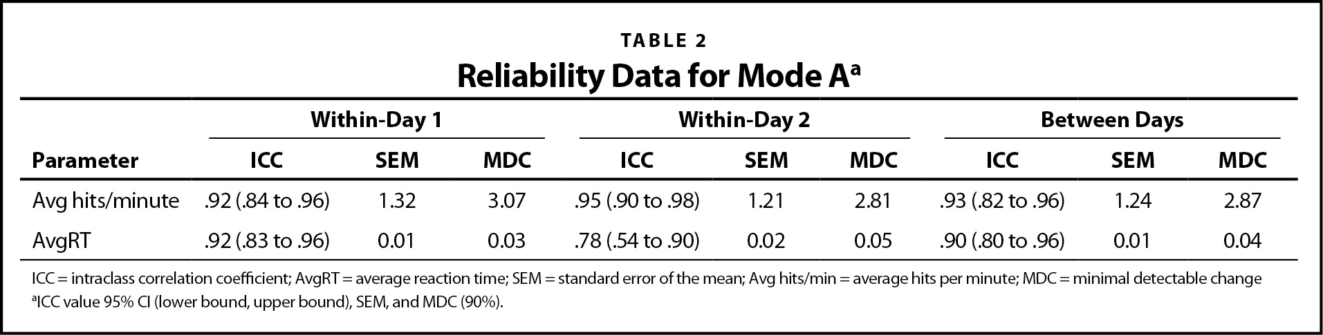 Reliability Data for Mode Aa