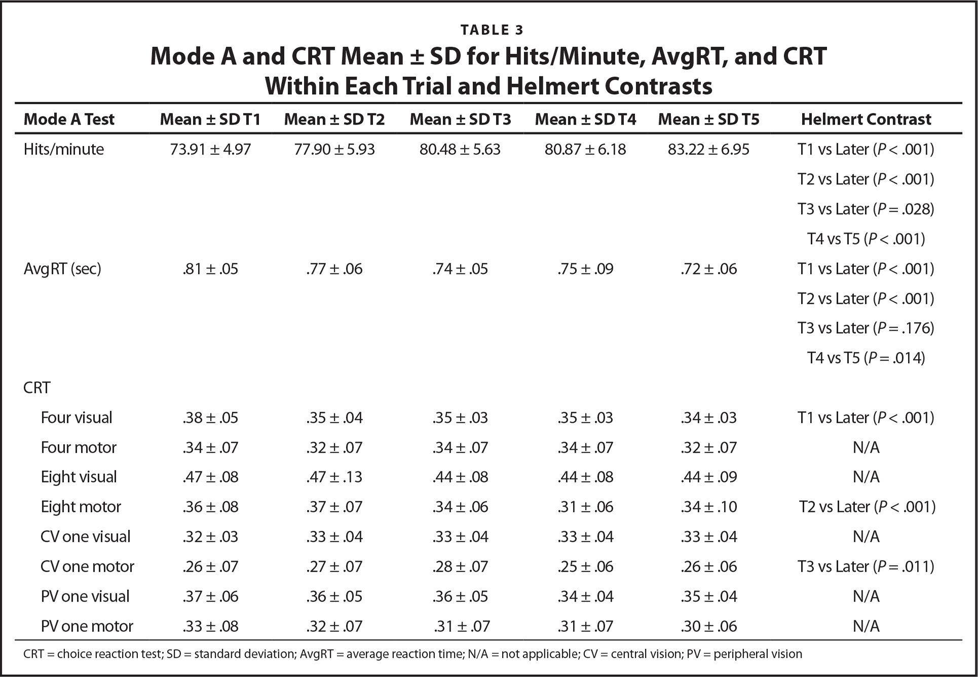 Mode A and CRT Mean ± SD for Hits/Minute, AvgRT, and CRT Within Each Trial and Helmert Contrasts