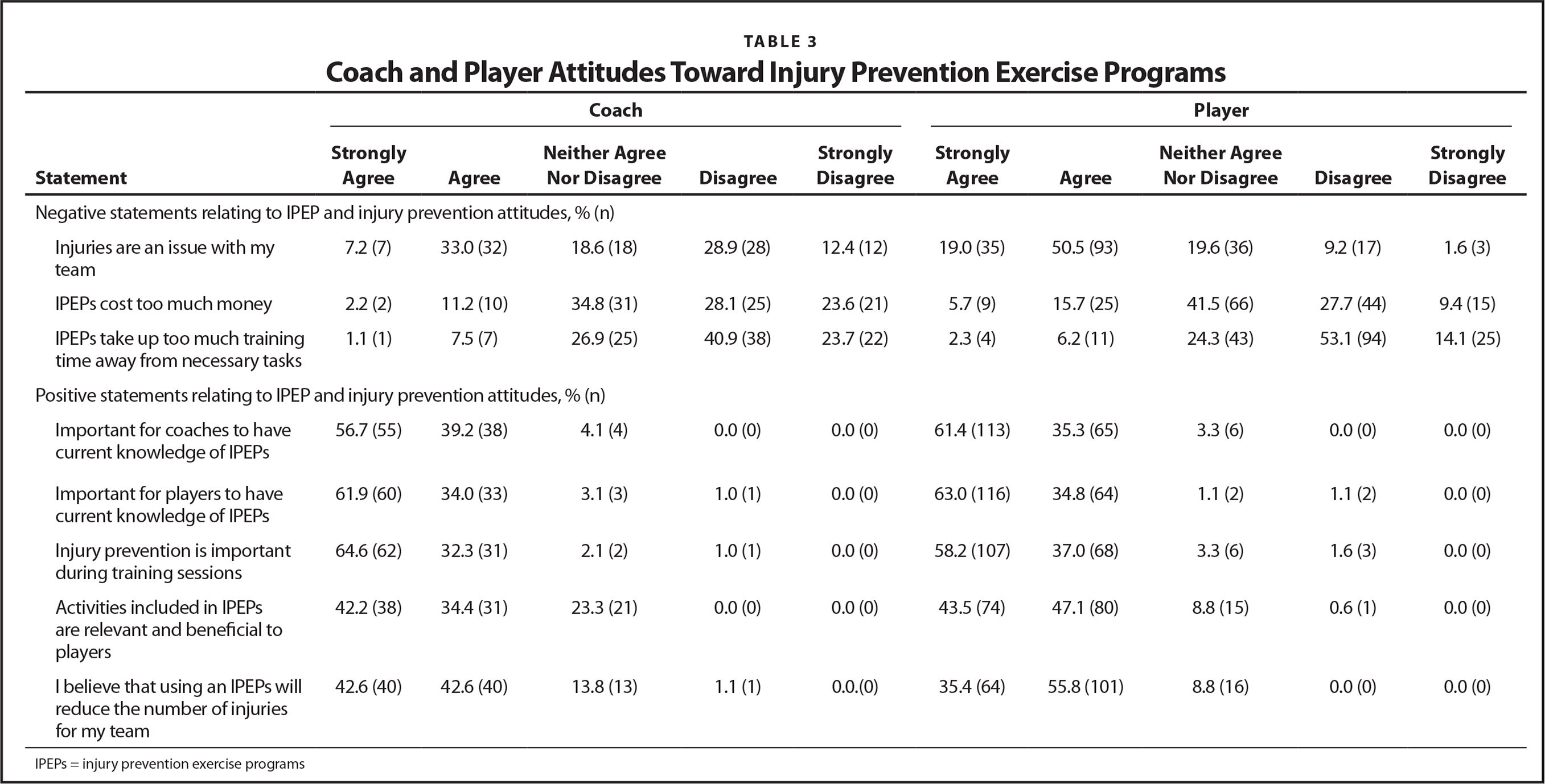Coach and Player Attitudes Toward Injury Prevention Exercise Programs