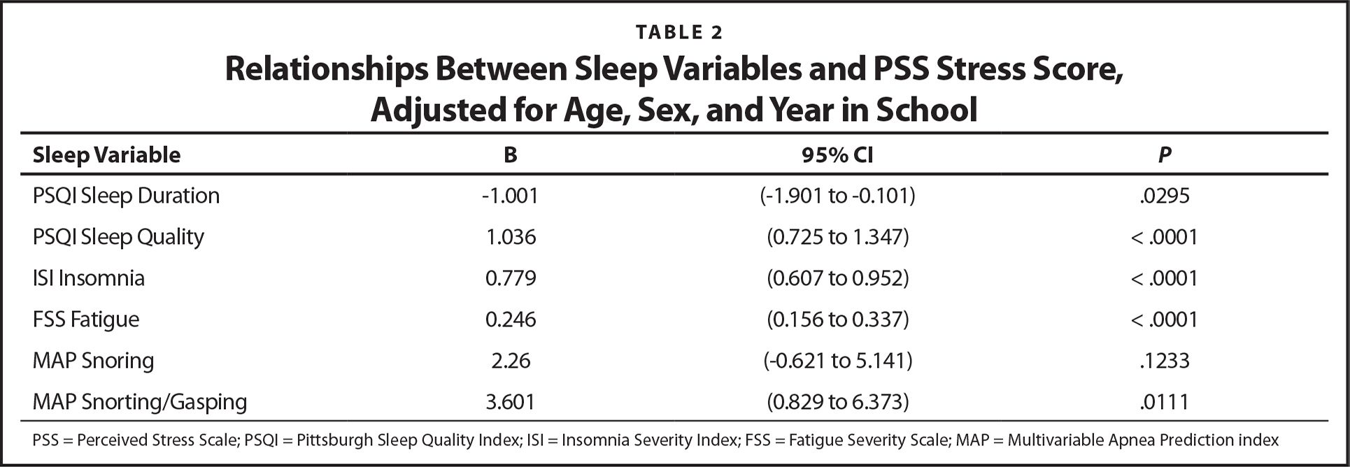 Relationships Between Sleep Variables and PSS Stress Score, Adjusted for Age, Sex, and Year in School