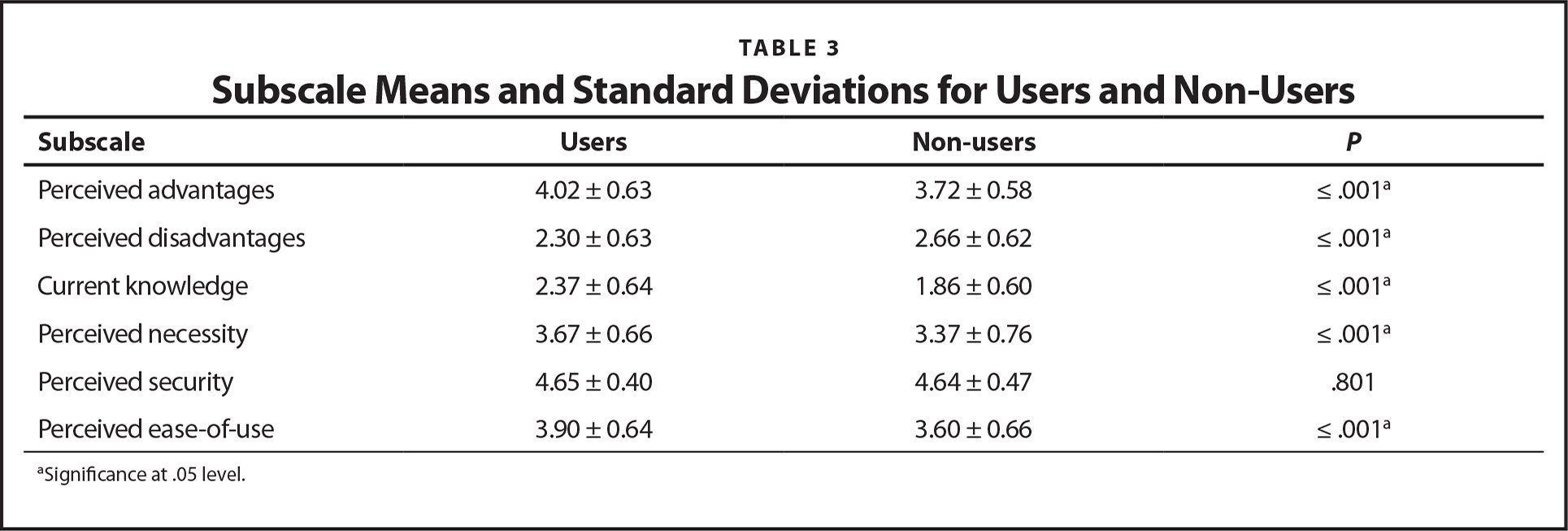 Subscale Means and Standard Deviations for Users and Non-Users